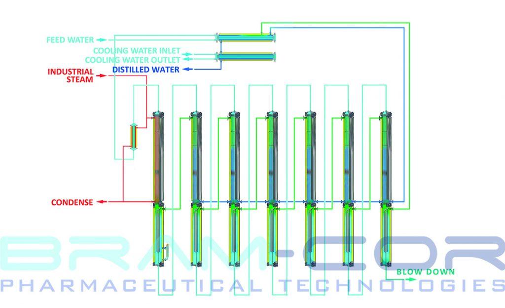 Multi Effect Distiller diagram